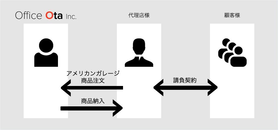 代理店契約タイプ
